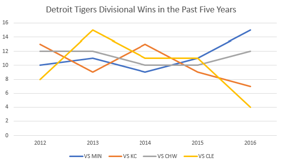 tigers-preview-graph