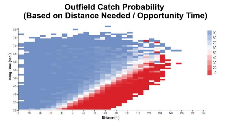 catch probability