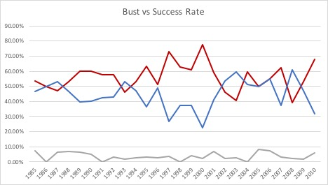 Bust rate.jpg