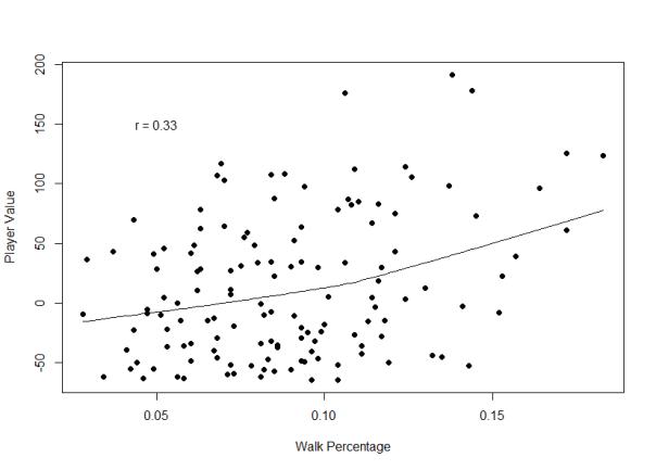 BB Percentage