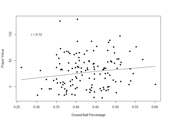 Ground Ball Percentage.png