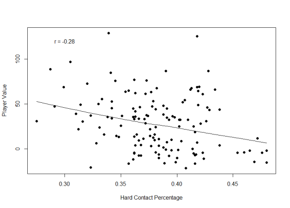 Pitcher Hard Contact Percentage.png