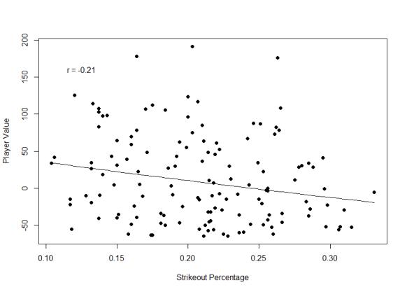 Strikeout Percentage