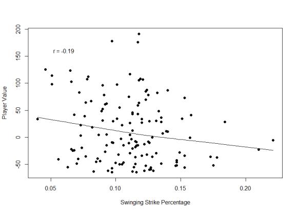 Swinging Strike Percentage.png